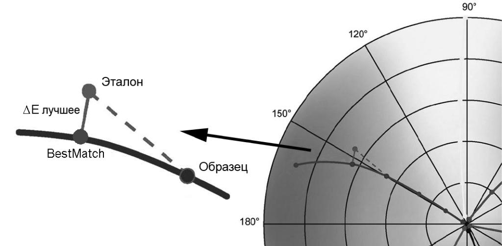 Измерительная функция BestMatch спектроденситометра X-Rite eXact